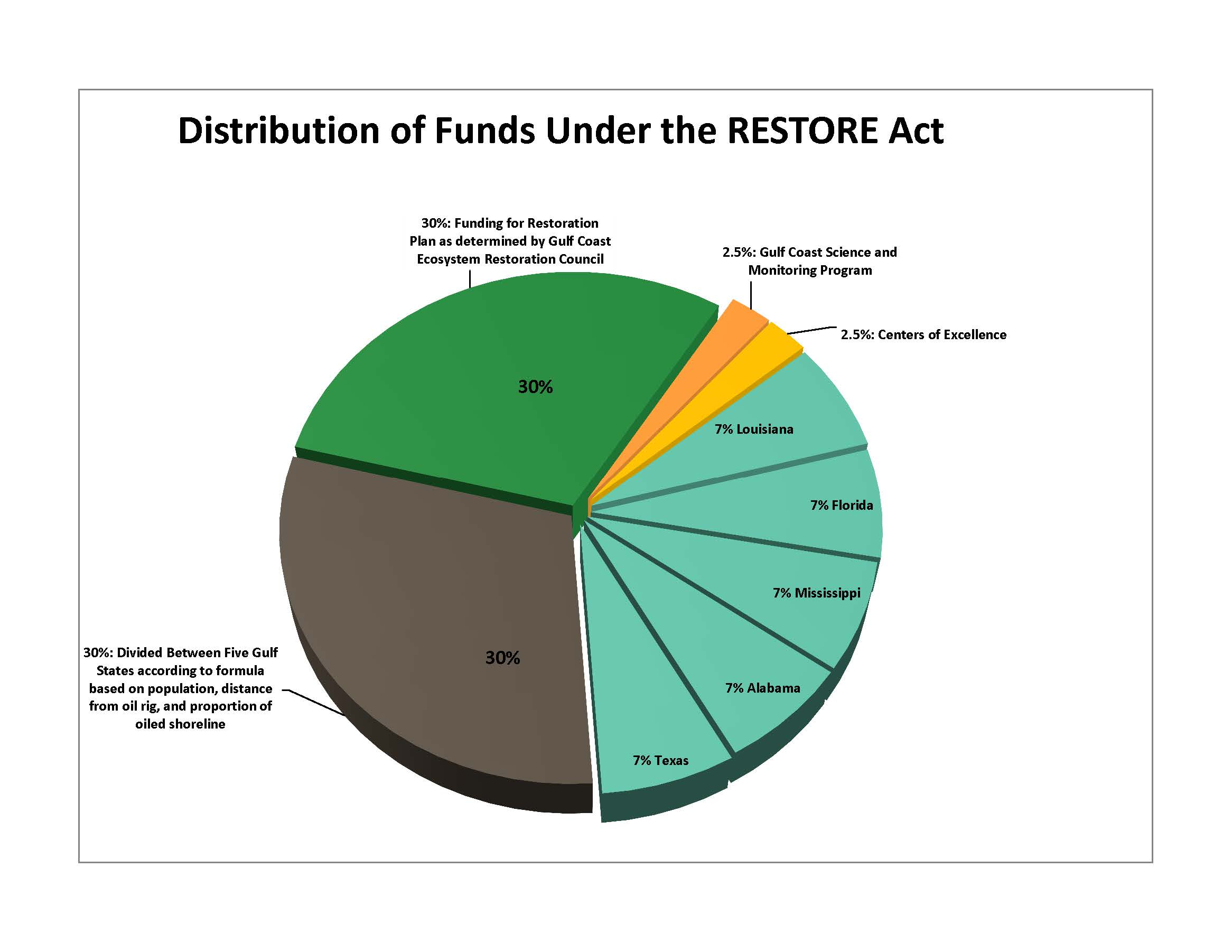 Public meetings in Louisiana to solicit feedback on RESTORE Council funding distribution