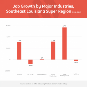 Job Growth SE Region chart - Restore the Mississippi River Delta