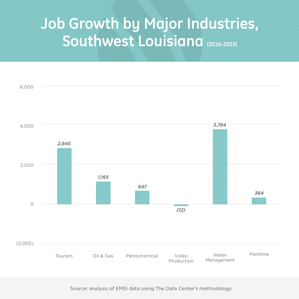 Job growth SW region