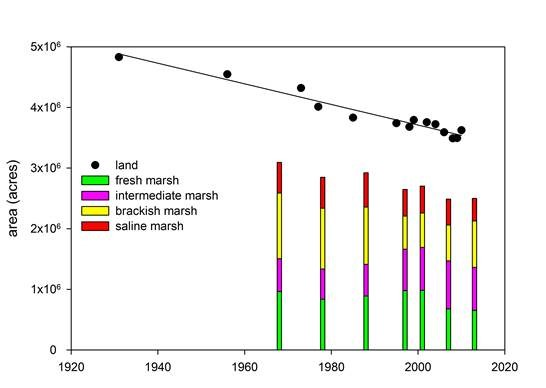 Table 1. Changes in the relative abundance of marsh types and the amount of land in coastal Louisiana; swamps are not included.