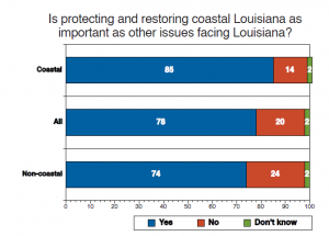 Protecting Coast Importance Chart - Restore the Mississippi River Delta