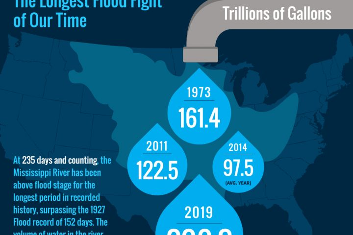 5 Reasons Why 2019's Mississippi River Flood is the Most Unprecedented of Our Time